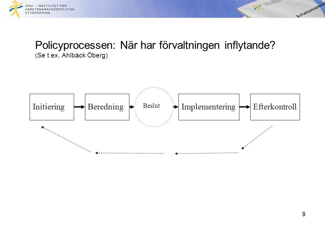 9 Policyprocessen: När har förvaltningen inflytande? (Se t.ex. Ahlbäck Öberg) InitieringBeredningImplementeringEfterkontroll Beslut