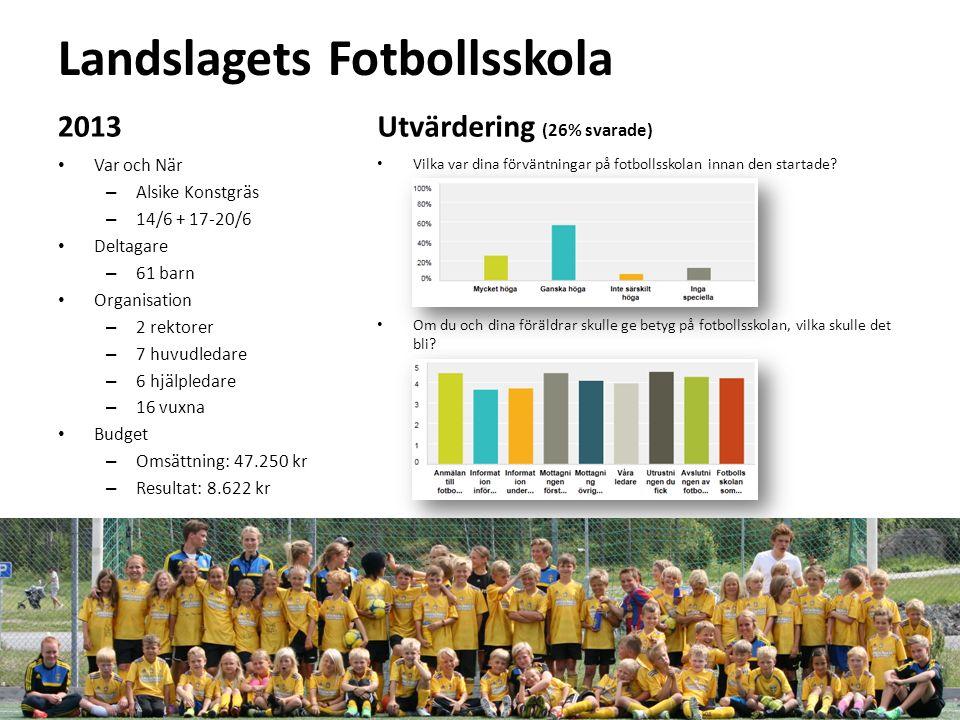Landslagets Fotbollsskola 2013 Var och När – Alsike Konstgräs – 14/6 + 17-20/6 Deltagare – 61 barn Organisation – 2 rektorer – 7 huvudledare – 6 hjälpledare – 16 vuxna Budget – Omsättning: 47.250 kr – Resultat: 8.622 kr Utvärdering (26% svarade) Vilka var dina förväntningar på fotbollsskolan innan den startade.