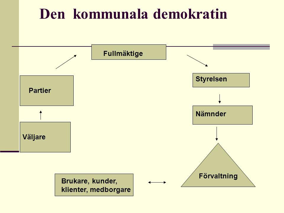 Den kommunala demokratin Fullmäktige Partier Väljare Styrelsen Nämnder Förvaltning Brukare, kunder, klienter, medborgare