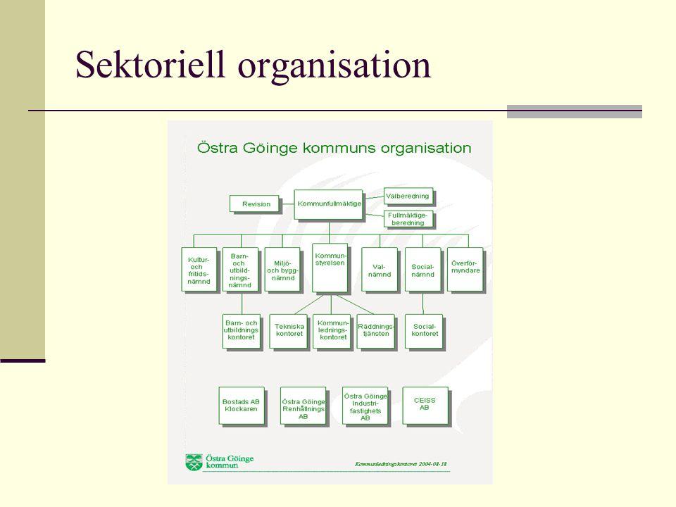 Sektoriell organisation