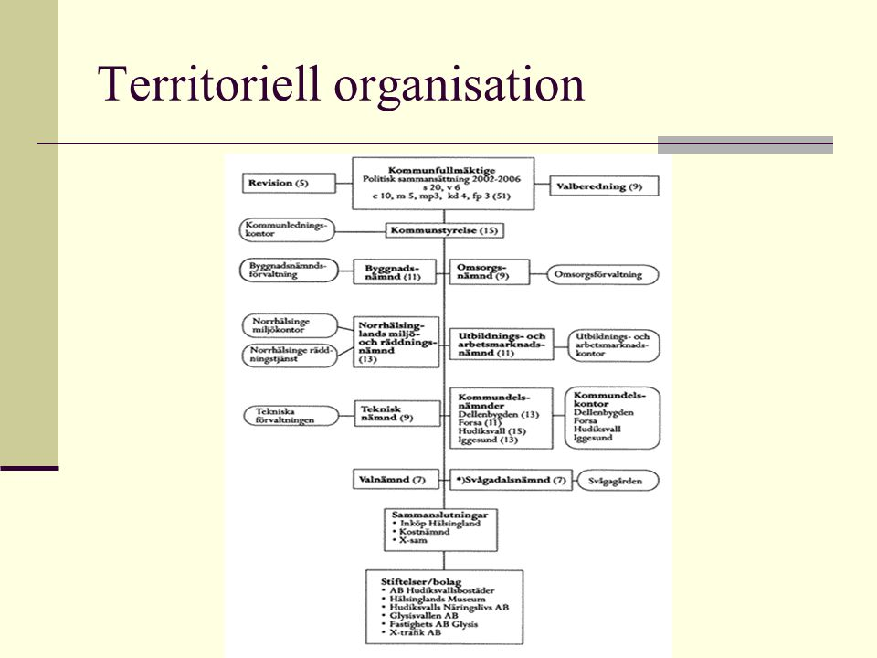 Territoriell organisation