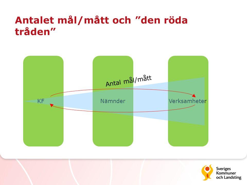 """VerksamheterNämnder Antalet mål/mått och """"den röda tråden"""" KF Antal mål/mått"""