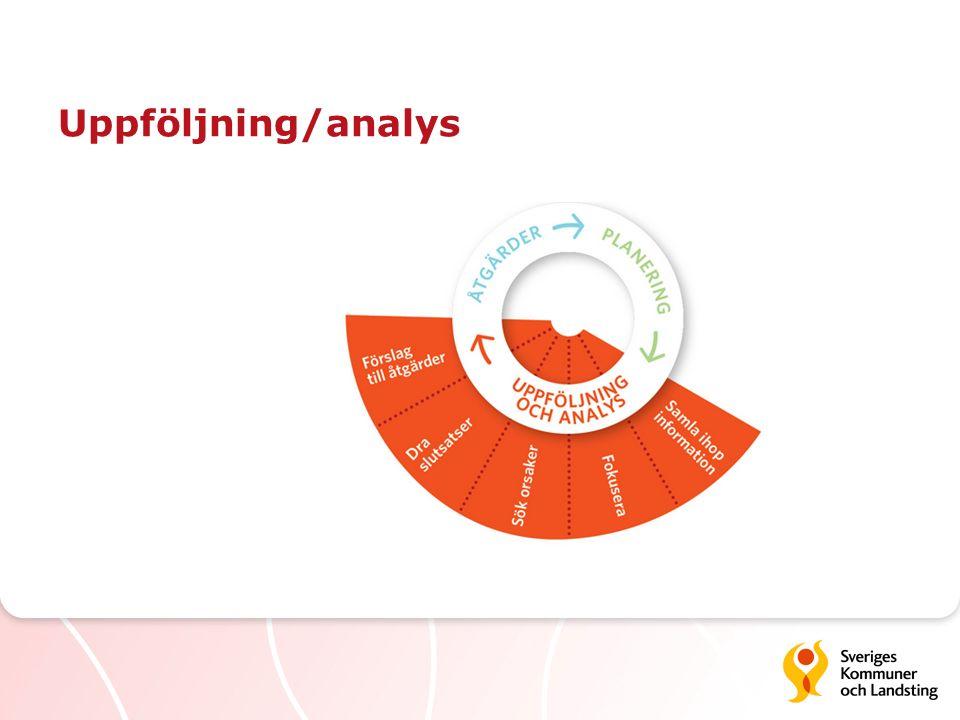 Samla information Resultat ska synliggöras av styr- och uppföljningssystemet