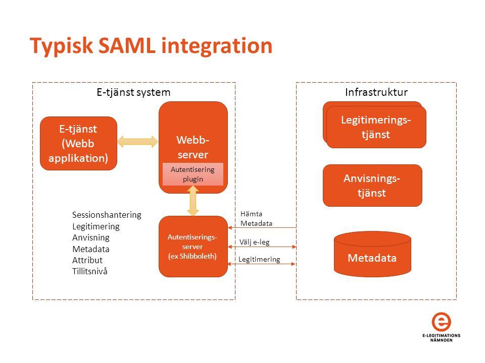 Typisk SAML integration E-tjänst (Webb applikation) Webb- server Autentisering plugin Autentiserings- server (ex Shibboleth) Legitimerings- tjänst Anvisnings- tjänst Metadata InfrastrukturE-tjänst system Hämta Metadata Välj e-leg Legitimering Sessionshantering Legitimering Anvisning Metadata Attribut Tillitsnivå