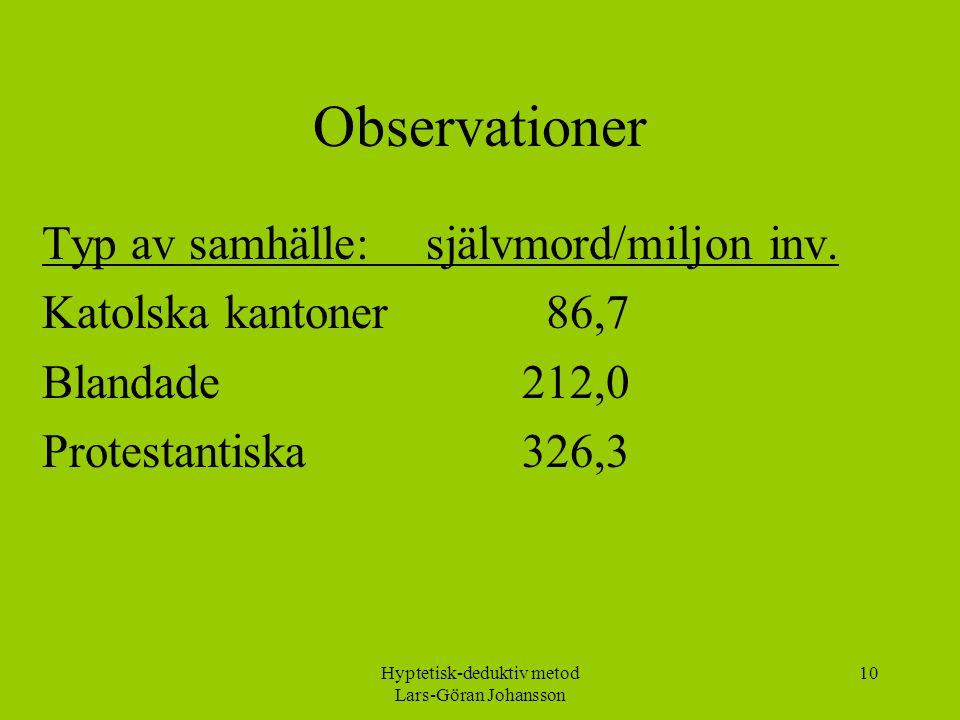 Hyptetisk-deduktiv metod Lars-Göran Johansson 10 Observationer Typ av samhälle: självmord/miljon inv.