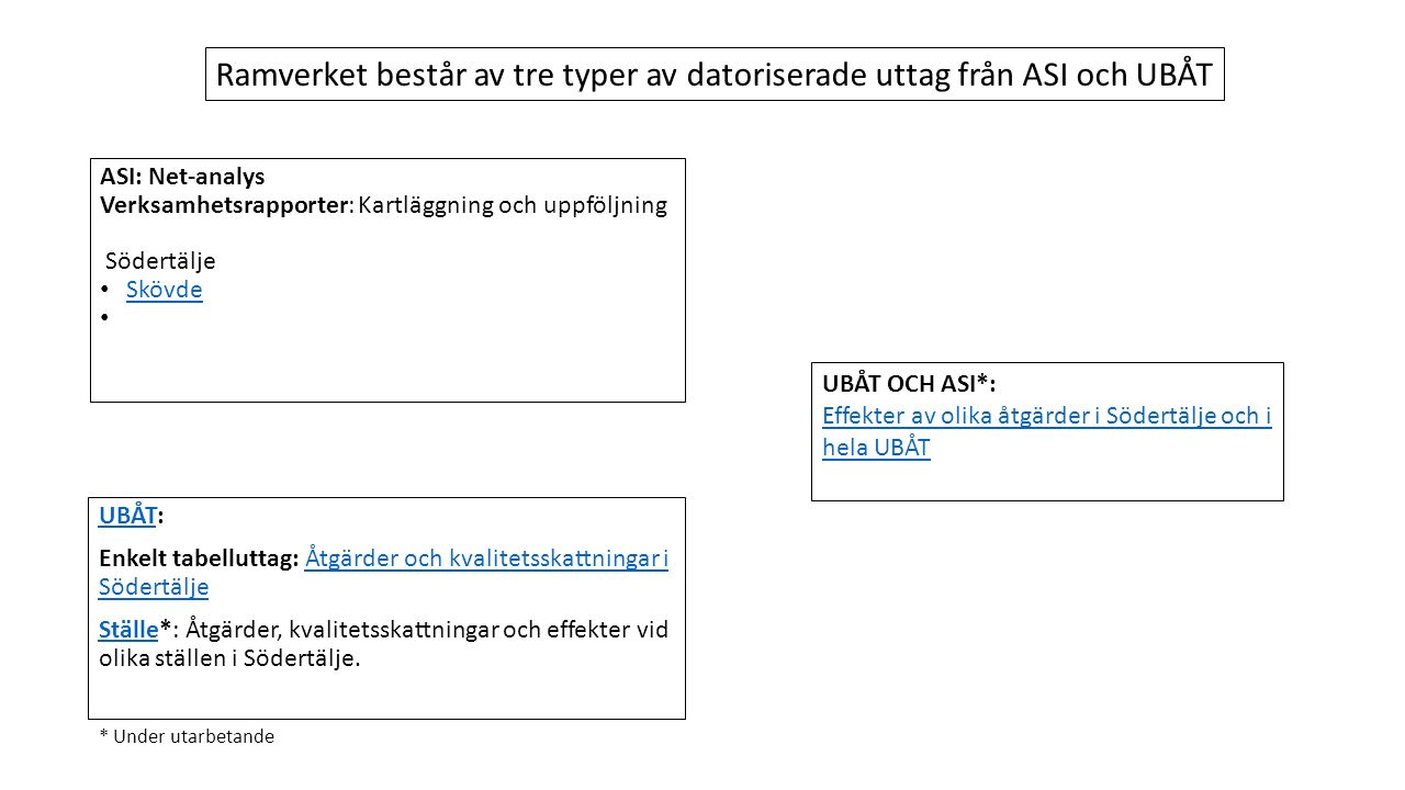 ASI: Net-analys Verksamhetsrapporter: Kartläggning och uppföljning Södertälje Skövde UBÅTUBÅT: Enkelt tabelluttag: Åtgärder och kvalitetsskattningar i