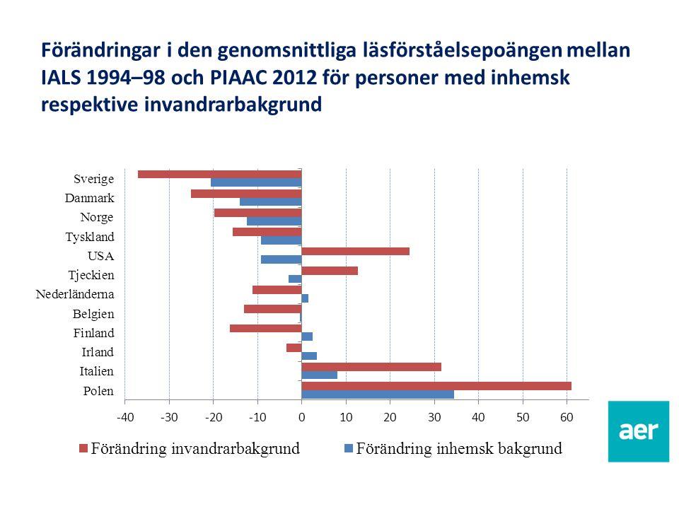 Förändringar i den genomsnittliga läsförståelsepoängen mellan IALS 1994–98 och PIAAC 2012 för personer med inhemsk respektive invandrarbakgrund