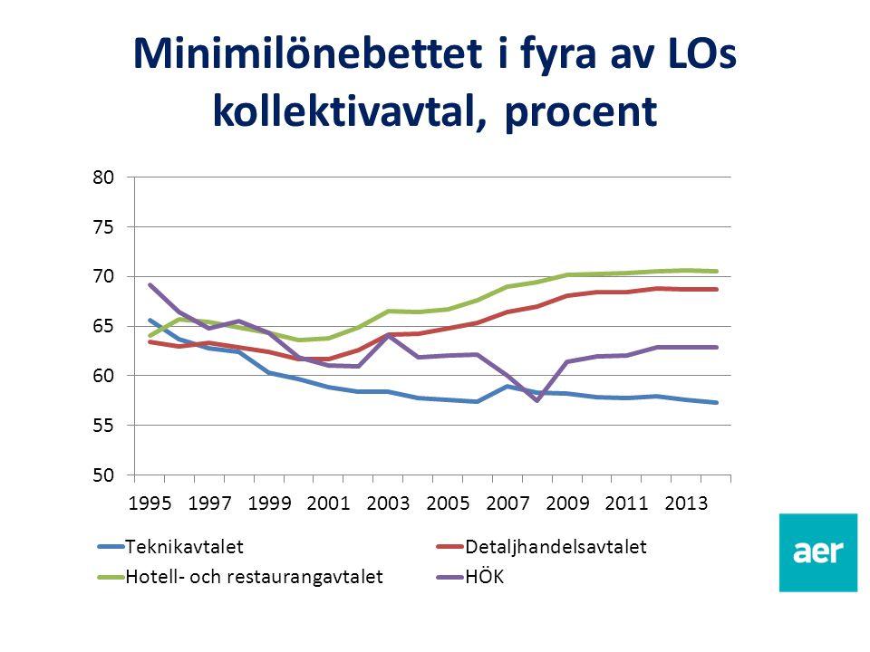 Minimilönebettet i fyra av LOs kollektivavtal, procent