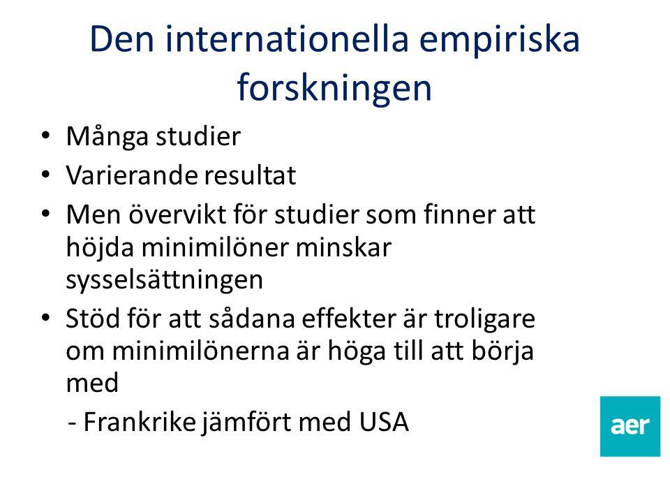Den internationella empiriska forskningen Många studier Varierande resultat Men övervikt för studier som finner att höjda minimilöner minskar sysselsä