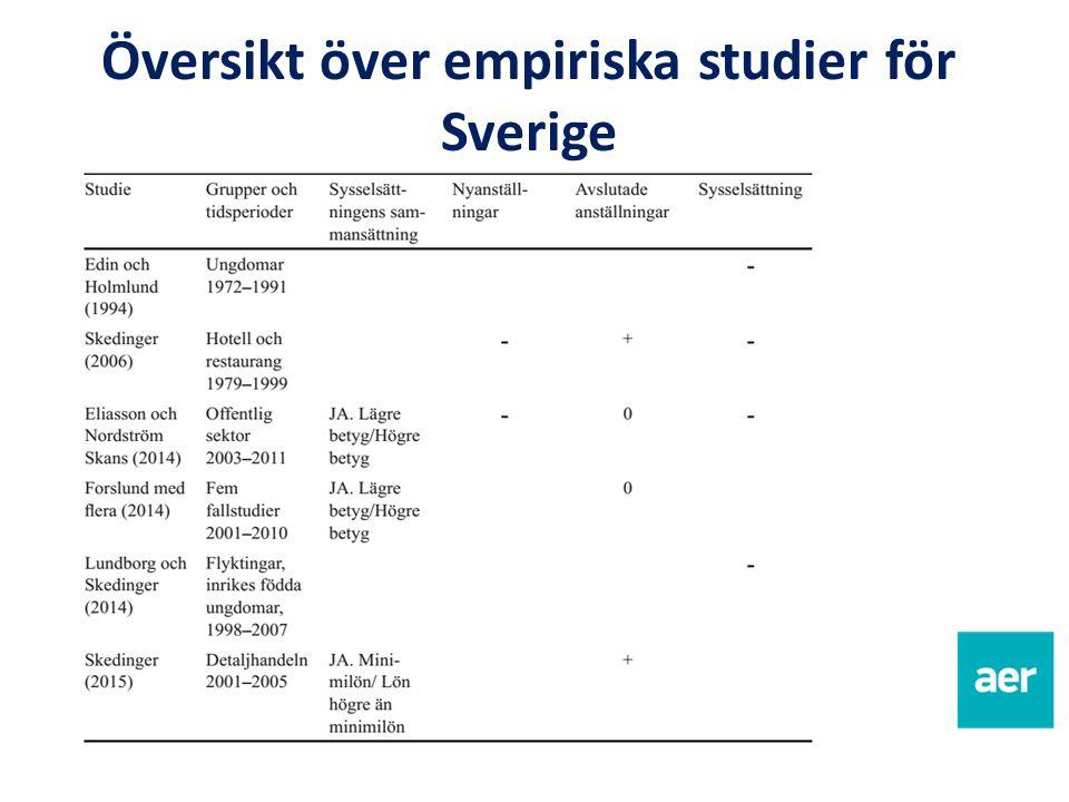 Översikt över empiriska studier för Sverige