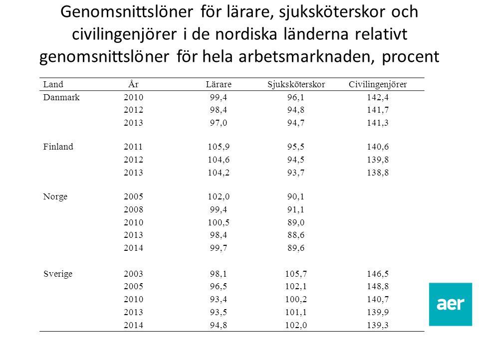 Genomsnittslöner för lärare, sjuksköterskor och civilingenjörer i de nordiska länderna relativt genomsnittslöner för hela arbetsmarknaden, procent Lan
