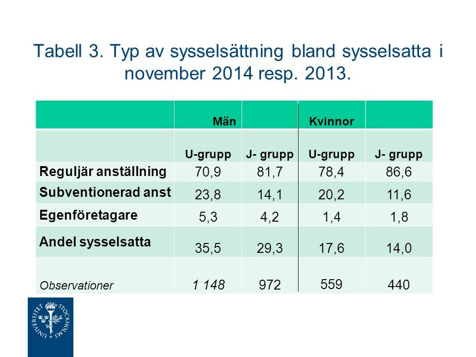 Tabell 3. Typ av sysselsättning bland sysselsatta i november 2014 resp.