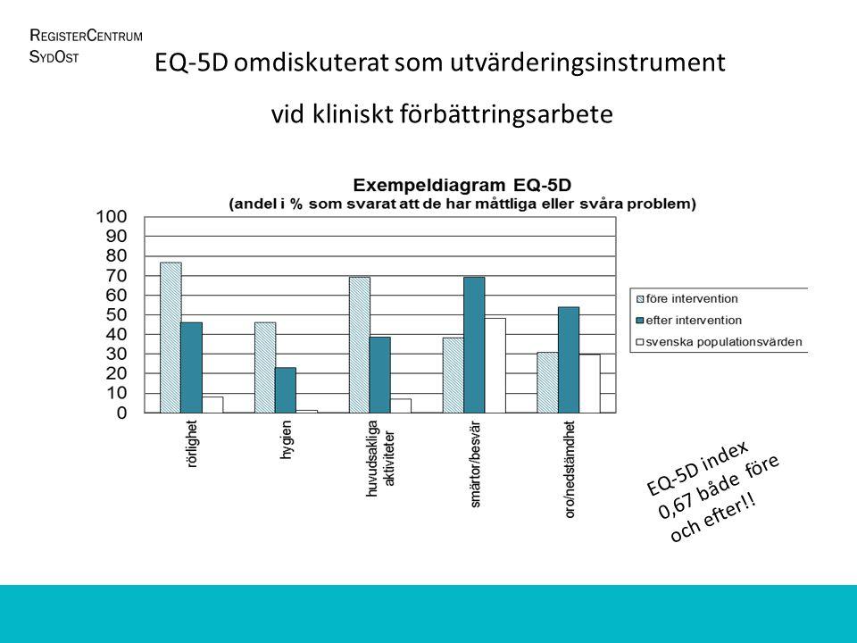 EQ-5D index 0,67 både före och efter!! EQ-5D omdiskuterat som utvärderingsinstrument vid kliniskt förbättringsarbete