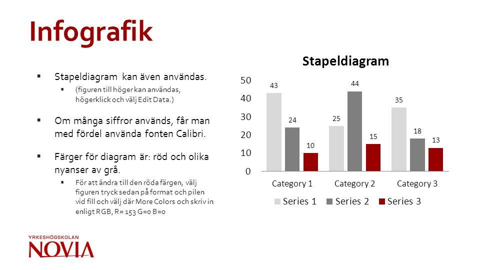 Infografik  Stapeldiagram kan även användas.  (figuren till höger kan användas, högerklick och välj Edit Data.)  Om många siffror används, får man