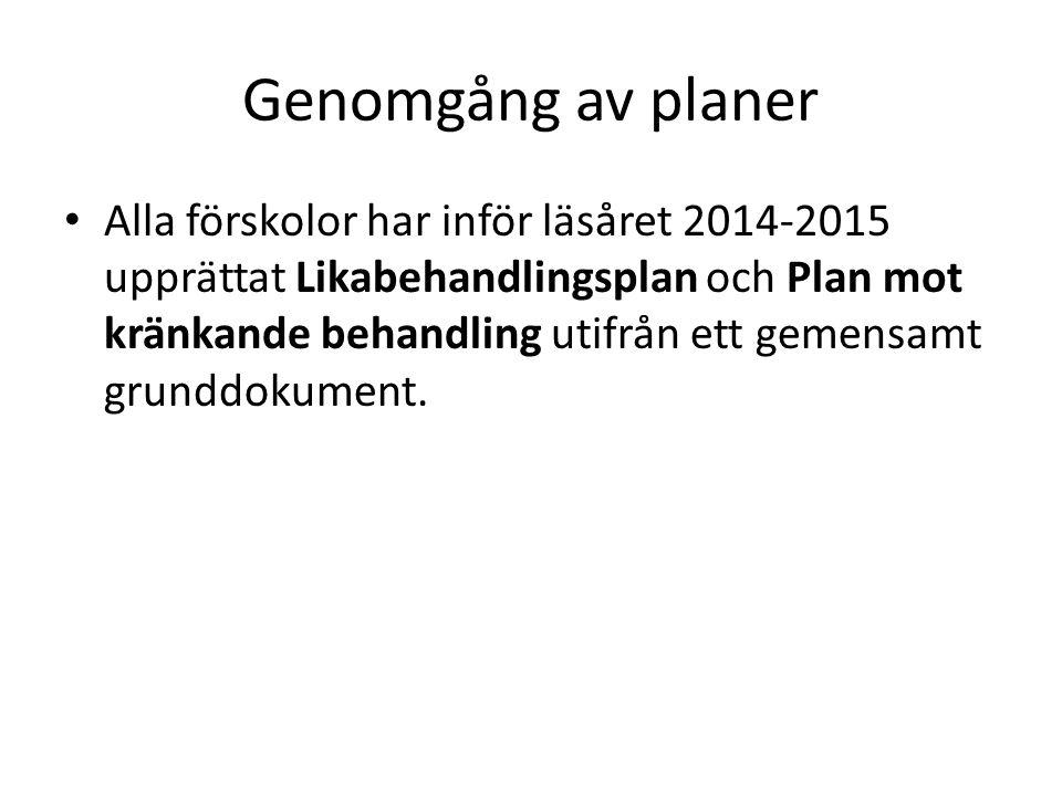Genomgång av planer Alla förskolor har inför läsåret 2014-2015 upprättat Likabehandlingsplan och Plan mot kränkande behandling utifrån ett gemensamt grunddokument.