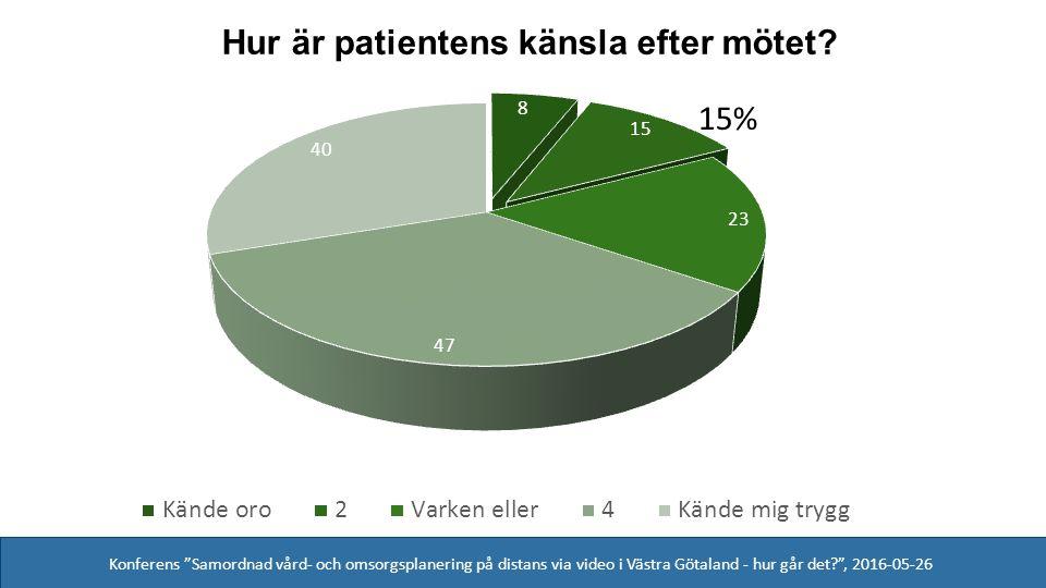 Konferens Samordnad vård- och omsorgsplanering på distans via video i Västra Götaland - hur går det , 2016-05-26 15%