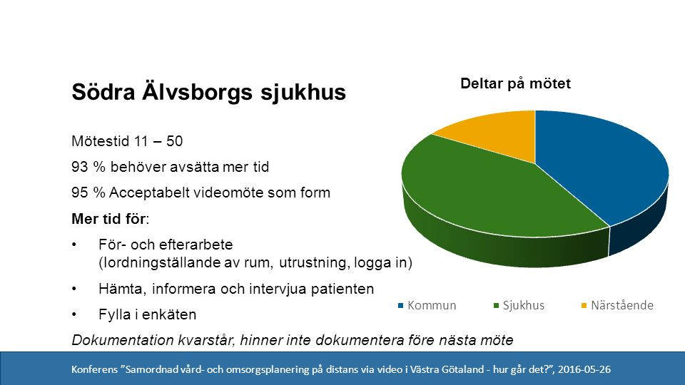 Konferens Samordnad vård- och omsorgsplanering på distans via video i Västra Götaland - hur går det , 2016-05-26 Södra Älvsborgs sjukhus Mötestid 11 – 50 93 % behöver avsätta mer tid 95 % Acceptabelt videomöte som form Mer tid för: För- och efterarbete (Iordningställande av rum, utrustning, logga in) Hämta, informera och intervjua patienten Fylla i enkäten Dokumentation kvarstår, hinner inte dokumentera före nästa möte