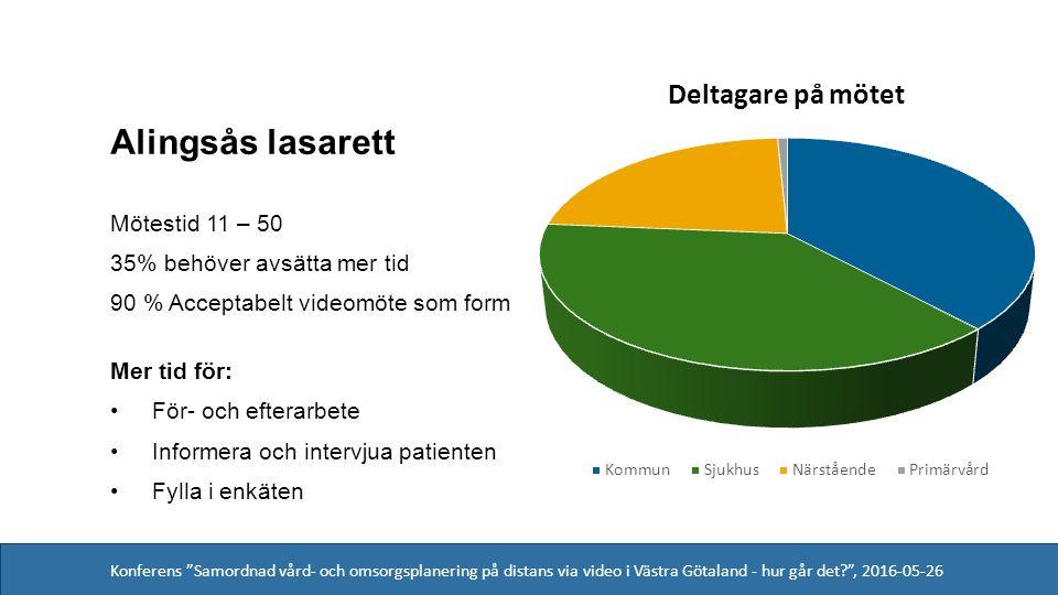 Konferens Samordnad vård- och omsorgsplanering på distans via video i Västra Götaland - hur går det , 2016-05-26 Alingsås lasarett Mötestid 11 – 50 35% behöver avsätta mer tid 90 % Acceptabelt videomöte som form Mer tid för: För- och efterarbete Informera och intervjua patienten Fylla i enkäten