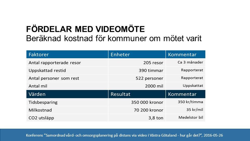 Konferens Samordnad vård- och omsorgsplanering på distans via video i Västra Götaland - hur går det , 2016-05-26 FÖRDELAR MED VIDEOMÖTE Beräknad kostnad för kommuner om mötet varit