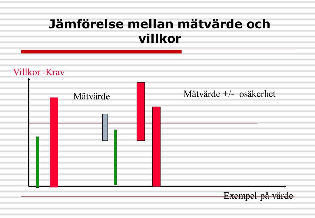 Jämförelse mellan mätvärde och villkor Villkor -Krav Exempel på värde Mätvärde +/- osäkerhet Mätvärde