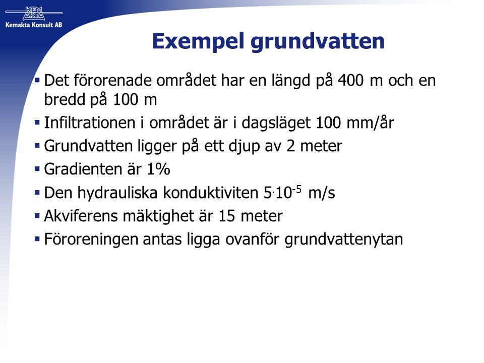 Exempel grundvatten  Det förorenade området har en längd på 400 m och en bredd på 100 m  Infiltrationen i området är i dagsläget 100 mm/år  Grundva