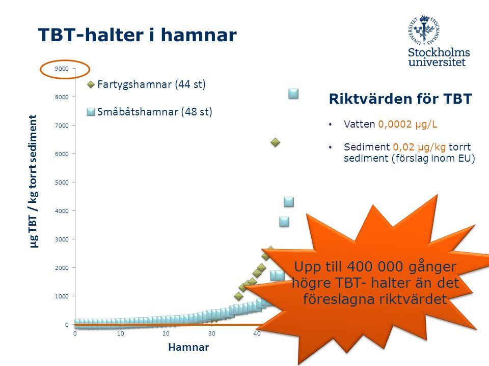 TBT-halter i hamnar Riktvärden för TBT Vatten 0,0002 µg/L Sediment 0,02 µg/kg torrt sediment (förslag inom EU) Upp till 400 000 gånger högre TBT- halter än det föreslagna riktvärdet