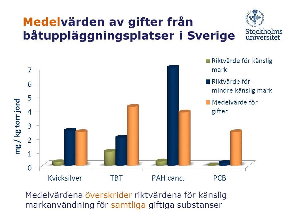 Medelvärden av gifter från båtuppläggningsplatser i Sverige Medelvärdena överskrider riktvärdena för känslig markanvändning för samtliga giftiga substanser M