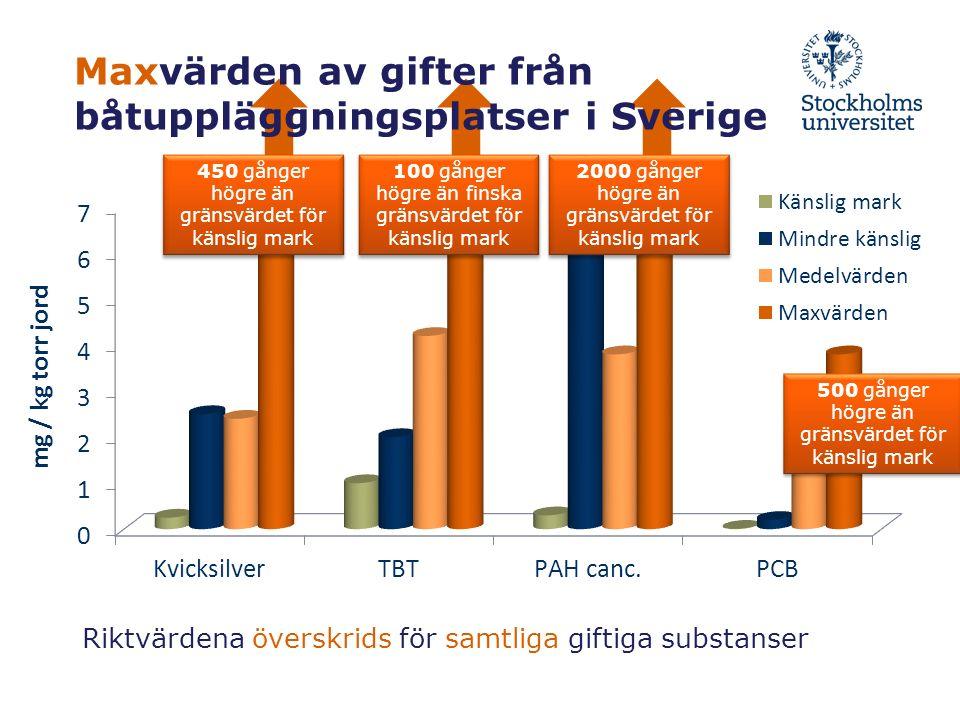 Riktvärdena överskrids för samtliga giftiga substanser 450 gånger högre än gränsvärdet för känslig mark 100 gånger högre än finska gränsvärdet för känslig mark 2000 gånger högre än gränsvärdet för känslig mark 500 gånger högre än gränsvärdet för känslig mark Maxvärden av gifter från båtuppläggningsplatser i Sverige