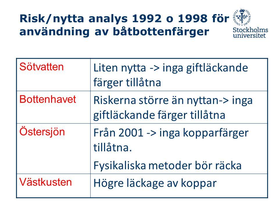 Risk/nytta analys 1992 o 1998 för användning av båtbottenfärger Sötvatten Liten nytta -> inga giftläckande färger tillåtna Bottenhavet Riskerna större än nyttan-> inga giftläckande färger tillåtna Östersjön Från 2001 -> inga kopparfärger tillåtna.