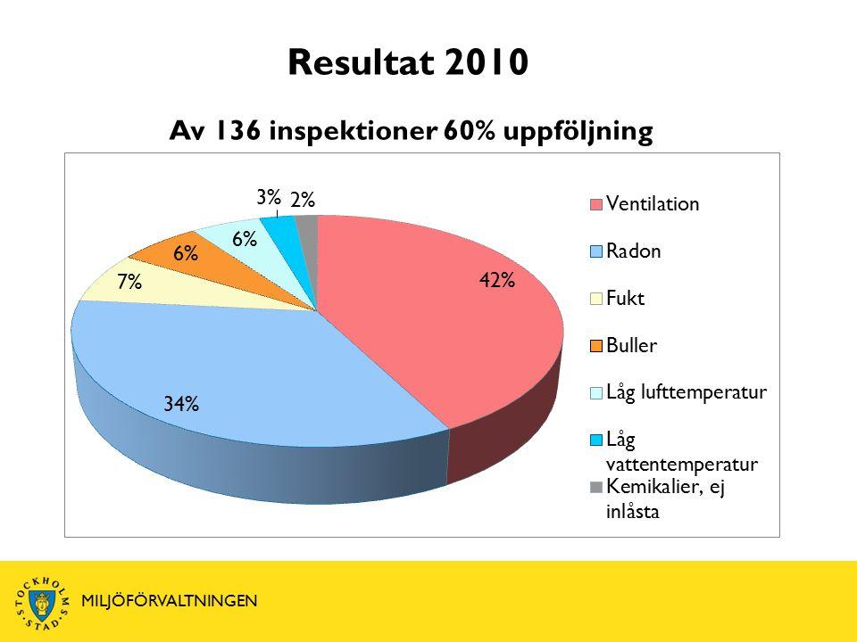 Resultat 2010 Av 136 inspektioner 60% uppföljning MILJÖFÖRVALTNINGEN