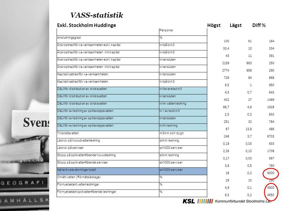VASS-statistik Exkl.