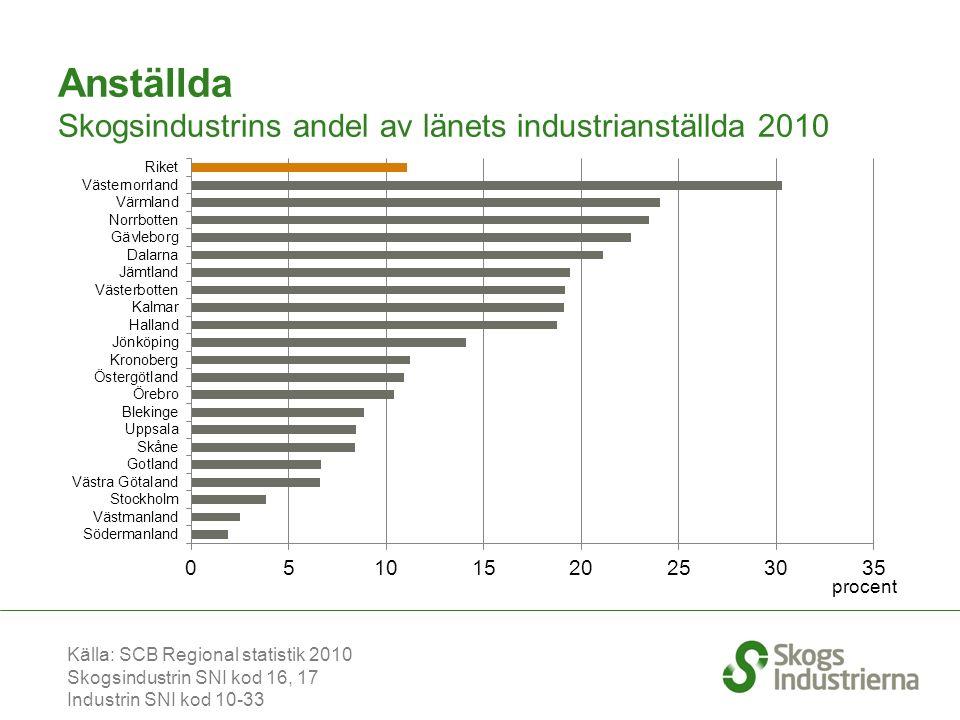 Anställda Skogsindustrins andel av länets industrianställda 2010 Källa: SCB Regional statistik 2010 Skogsindustrin SNI kod 16, 17 Industrin SNI kod 10-33