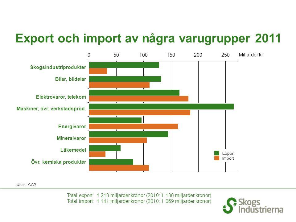 Export och import av några varugrupper 2011 Källa: SCB Skogsindustriprodukter Bilar, bildelar Elektrovaror, telekom Maskiner, övr.