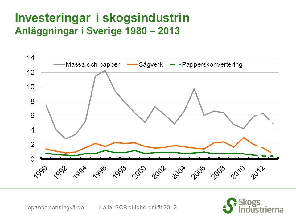 Mdr SEK Löpande penningvärde Källa: SCB oktoberenkät 2012 Investeringar i skogsindustrin Anläggningar i Sverige 1980 – 2013