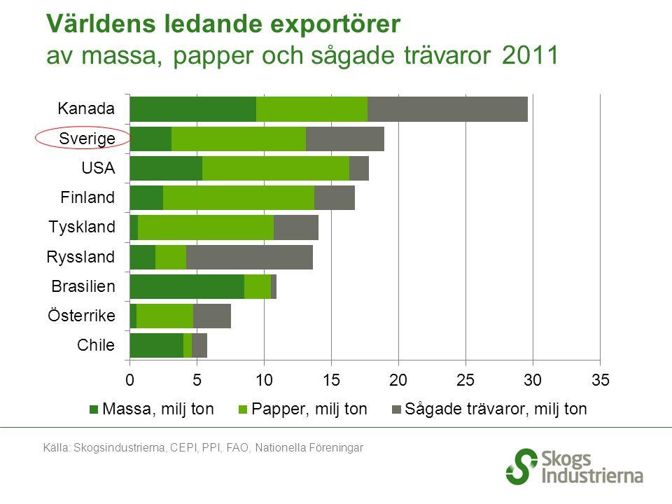 Världens ledande exportörer av massa, papper och sågade trävaror 2011 Källa: Skogsindustrierna, CEPI, PPI, FAO, Nationella Föreningar
