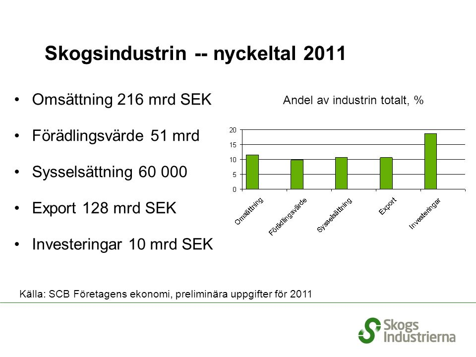 Skogsindustrin -- nyckeltal 2011 Omsättning 216 mrd SEK Förädlingsvärde 51 mrd Sysselsättning 60 000 Export 128 mrd SEK Investeringar 10 mrd SEK % Andel av industrin totalt, % Källa: SCB Företagens ekonomi, preliminära uppgifter för 2011
