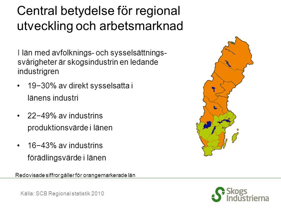 Central betydelse för regional utveckling och arbetsmarknad 19−30% av direkt sysselsatta i länens industri 22−49% av industrins produktionsvärde i länen 16−43% av industrins förädlingsvärde i länen I län med avfolknings- och sysselsättnings- svårigheter är skogsindustrin en ledande industrigren Redovisade siffror gäller för orangemarkerade län Källa: SCB Regional statistik 2010