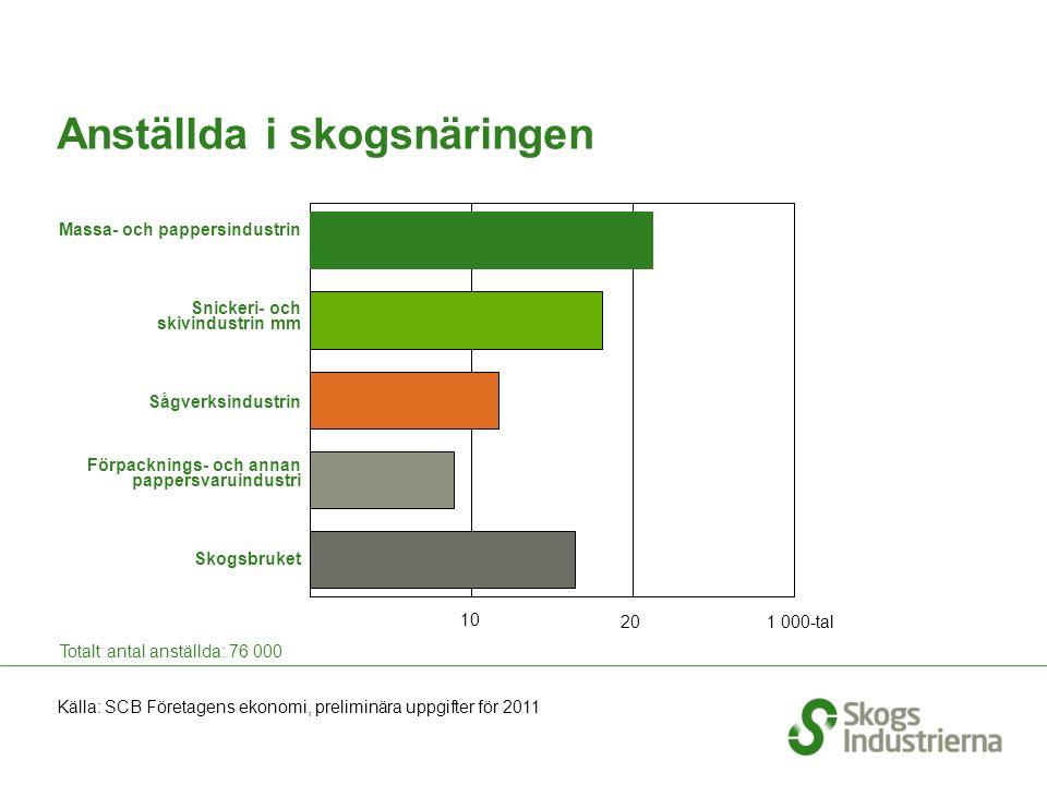 Antal anställda inom skogsindustrin per län 2010 Källa: SCB Regional statistik 2010 Skogsindustrin SNI kod 16, 17