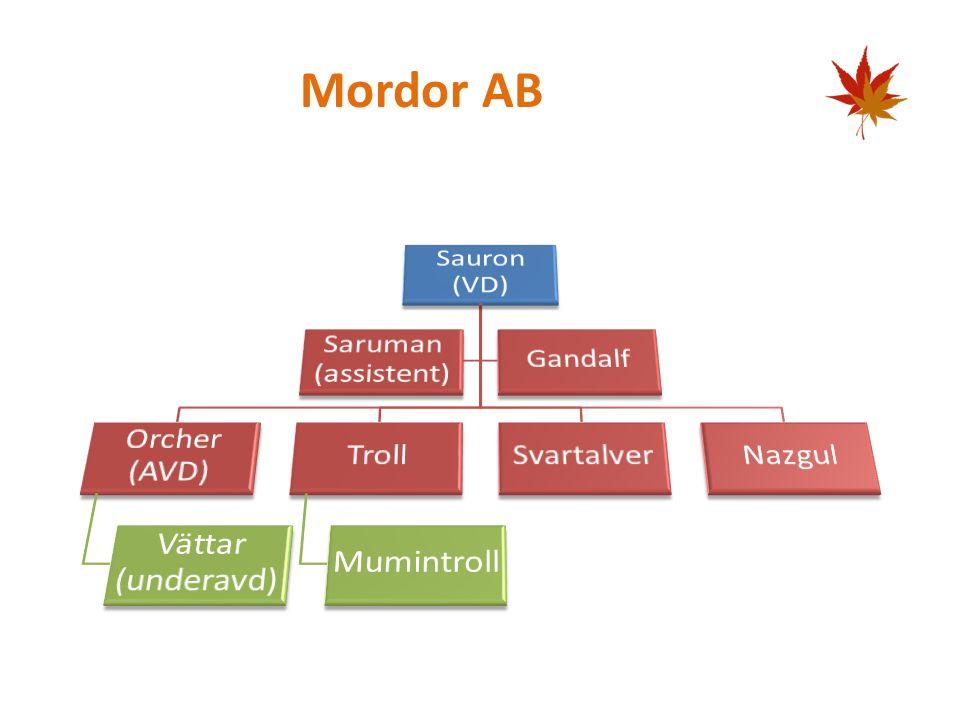 Mordor AB