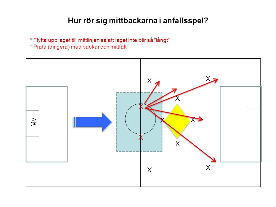 Hur rör sig mittbackarna i anfallsspel.
