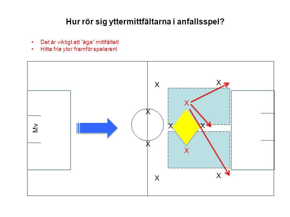 Hur rör sig yttermittfältarna i anfallsspel.X X Mv X X X X Det är viktigt att äga mittfältet.