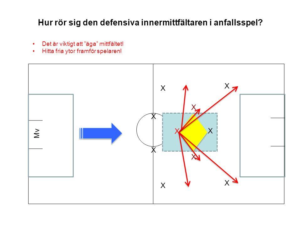 Hur rör sig den defensiva innermittfältaren i anfallsspel.