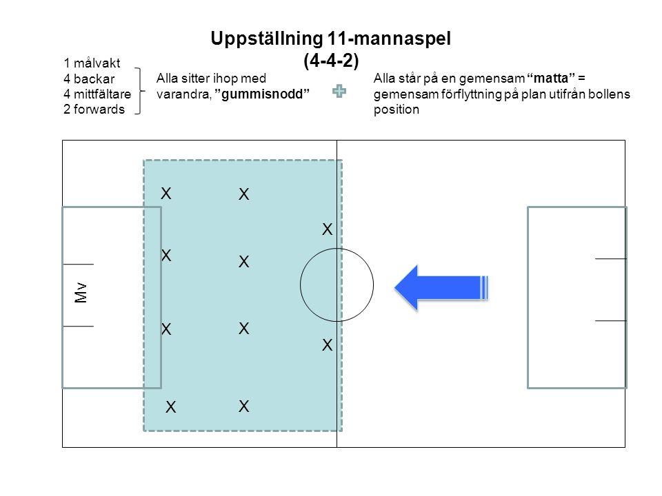 Uppställning 11-mannaspel (4-4-2) X X Mv X X X X 1 målvakt 4 backar 4 mittfältare 2 forwards Alla står på en gemensam matta = gemensam förflyttning på plan utifrån bollens position Alla sitter ihop med varandra, gummisnodd X X X X