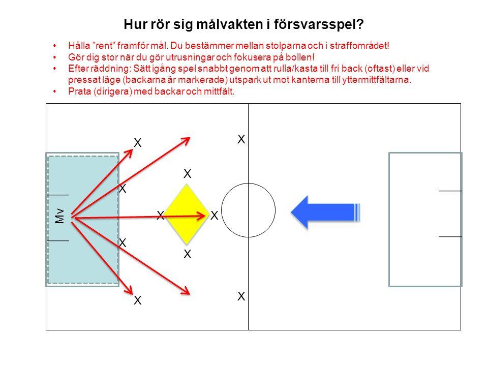 Hur rör sig målvakten i försvarsspel.X X Mv X X X X Hålla rent framför mål.