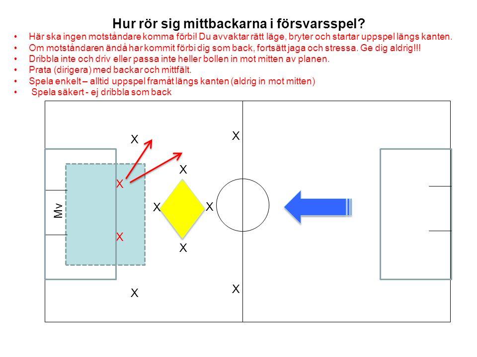 Hur rör sig mittbackarna i försvarsspel.X X Mv X X X X Här ska ingen motståndare komma förbi.