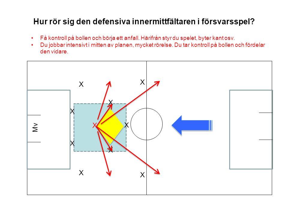 Hur rör sig den defensiva innermittfältaren i försvarsspel.