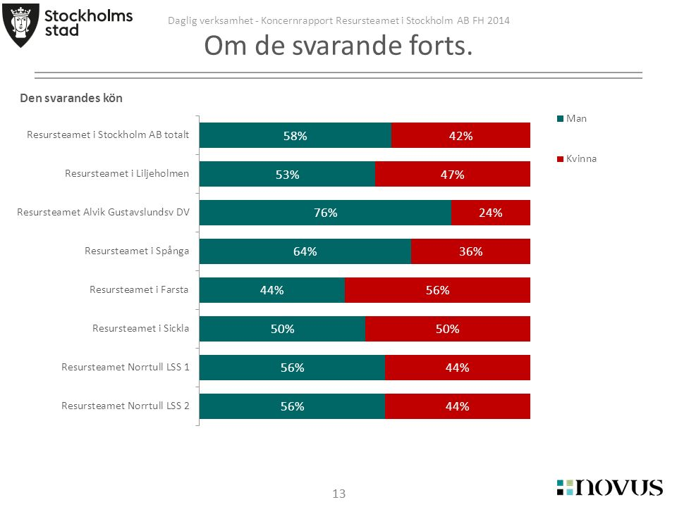 13 Daglig verksamhet - Koncernrapport Resursteamet i Stockholm AB FH 2014 Om de svarande forts.