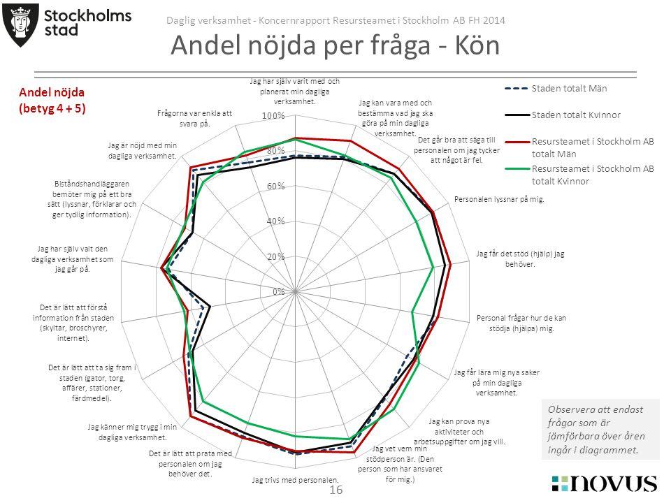 16 Daglig verksamhet - Koncernrapport Resursteamet i Stockholm AB FH 2014 Andel nöjda per fråga - Kön Observera att endast frågor som är jämförbara över åren ingår i diagrammet.