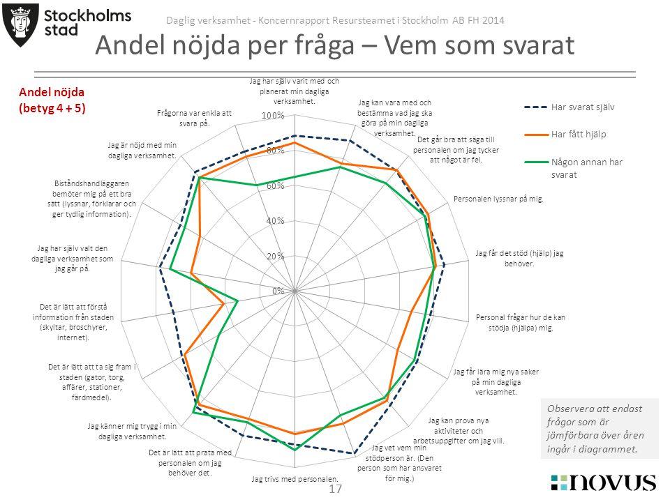17 Daglig verksamhet - Koncernrapport Resursteamet i Stockholm AB FH 2014 Andel nöjda per fråga – Vem som svarat Observera att endast frågor som är jämförbara över åren ingår i diagrammet.