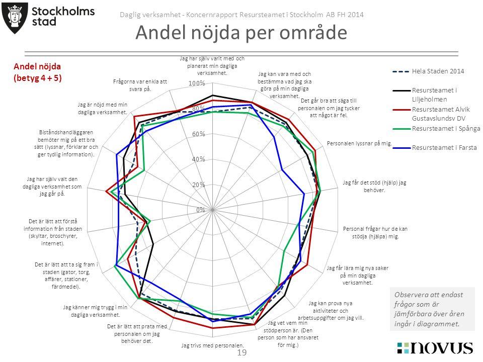 19 Daglig verksamhet - Koncernrapport Resursteamet i Stockholm AB FH 2014 Andel nöjda per område Observera att endast frågor som är jämförbara över åren ingår i diagrammet.